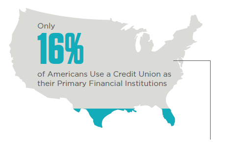 Myths versus facts of credit union membership